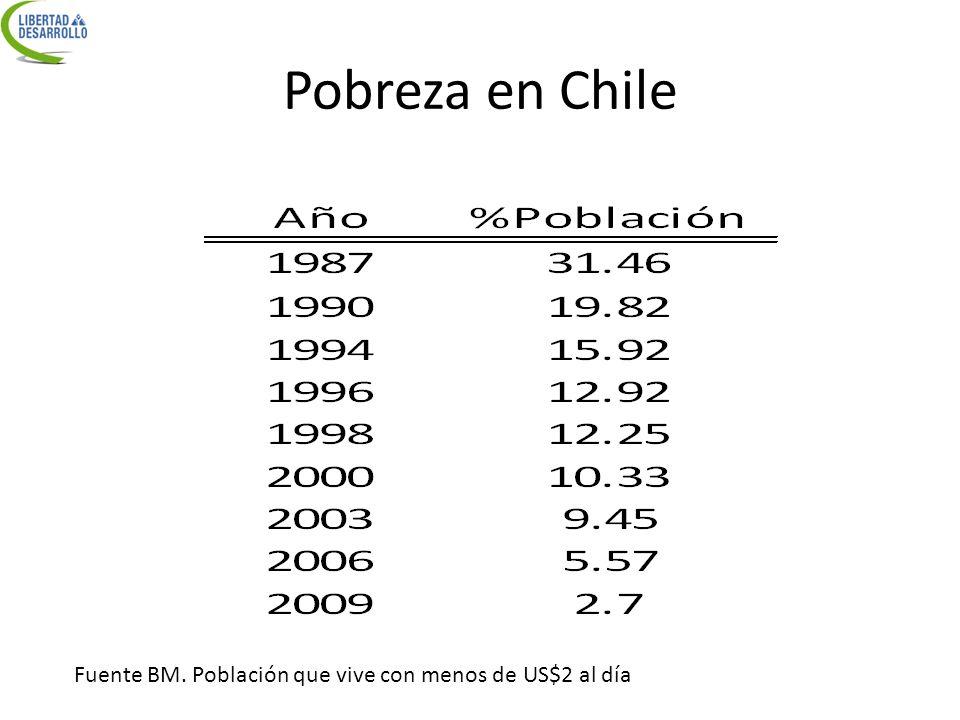 Pobreza en Chile Fuente BM. Población que vive con menos de US$2 al día
