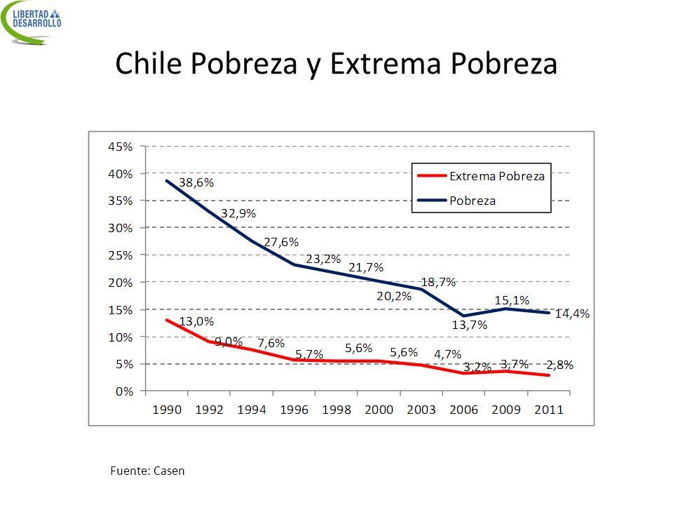 Chile Pobreza y Extrema Pobreza Fuente: Casen