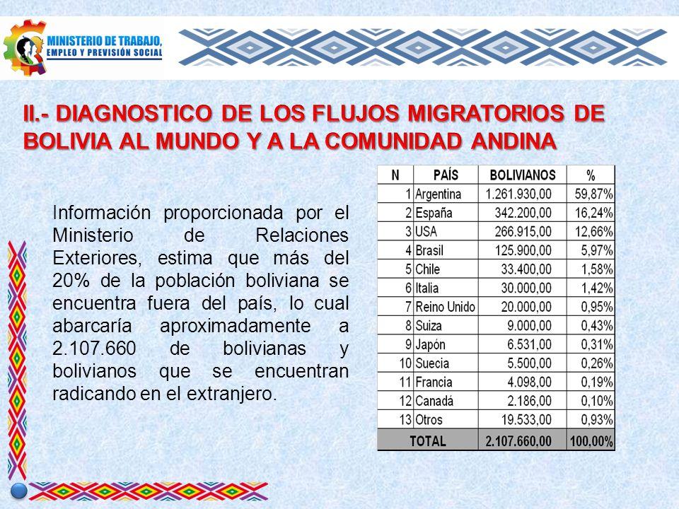 El 2003, la Comunidad Andina de naciones emitió el instrumento Andino de Migración Laboral, el cual tiene por objetivo el establecimiento de normas que permitan de manera progresiva la libre circulación y permanencia de los nacionales andinos en la subregión con fines laborales bajo relación de dependencia, entre los avances institucionales para su implementación esta: El decreto Supremo Nº 26877 elimina el Carnet Laboral para extranjeros en Bolivia, y prevé que los ciudadanos extranjeros solo deben hacer visar su contrato de laboral en el Ministerio de Trabajo, Empleo y Previsión Social.