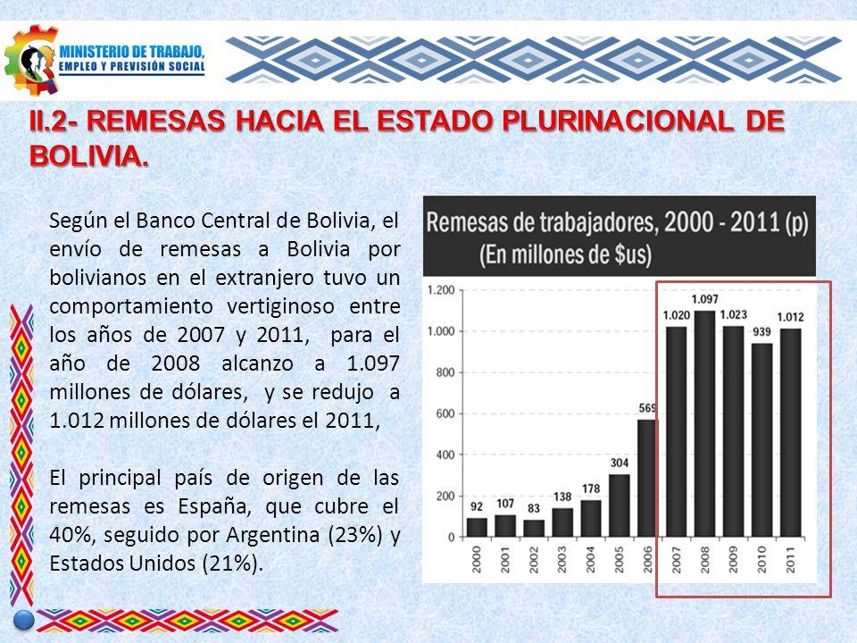 Según el Banco Central de Bolivia, el envío de remesas a Bolivia por bolivianos en el extranjero tuvo un comportamiento vertiginoso entre los años de 2007 y 2011, para el año de 2008 alcanzo a 1.097 millones de dólares, y se redujo a 1.012 millones de dólares el 2011, El principal país de origen de las remesas es España, que cubre el 40%, seguido por Argentina (23%) y Estados Unidos (21%).