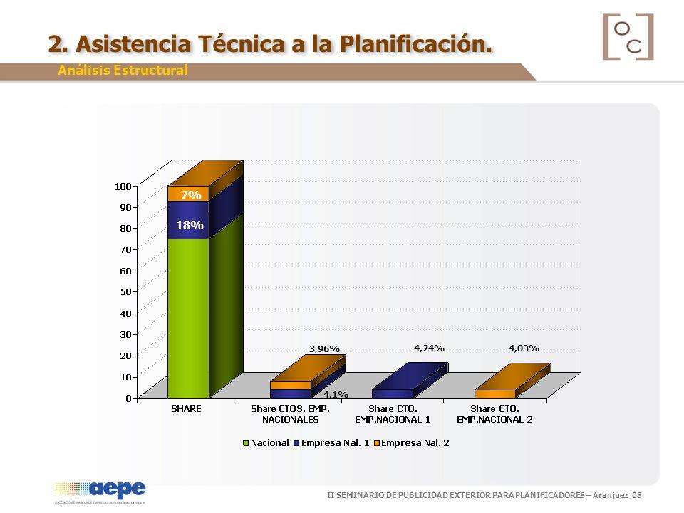 II SEMINARIO DE PUBLICIDAD EXTERIOR PARA PLANIFICADORES – Aranjuez 08 Análisis Estructural 7% 3,96% 18% 4,24%4,03% 4,1% 2. Asistencia Técnica a la Pla