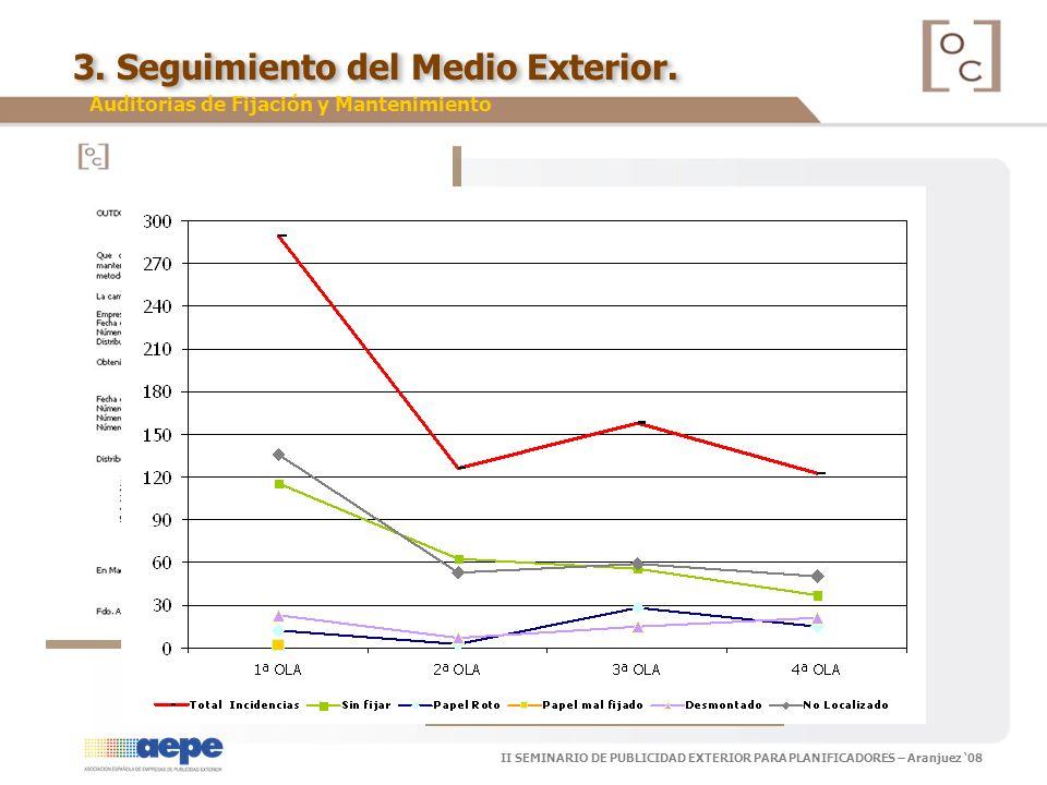 II SEMINARIO DE PUBLICIDAD EXTERIOR PARA PLANIFICADORES – Aranjuez 08 3. Seguimiento del Medio Exterior. Auditorias de Fijación y Mantenimiento