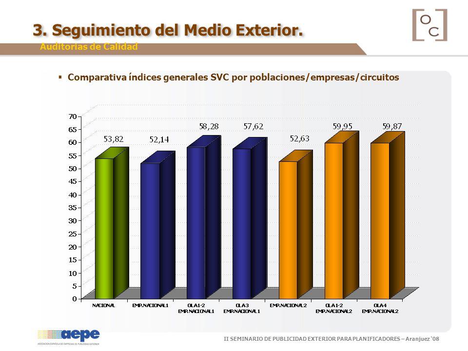 II SEMINARIO DE PUBLICIDAD EXTERIOR PARA PLANIFICADORES – Aranjuez 08 Comparativa índices generales SVC por poblaciones/empresas/circuitos 3. Seguimie