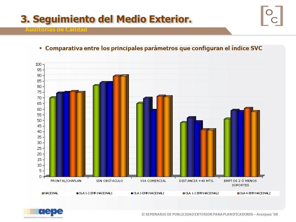 II SEMINARIO DE PUBLICIDAD EXTERIOR PARA PLANIFICADORES – Aranjuez 08 Comparativa entre los principales parámetros que configuran el índice SVC 3. Seg