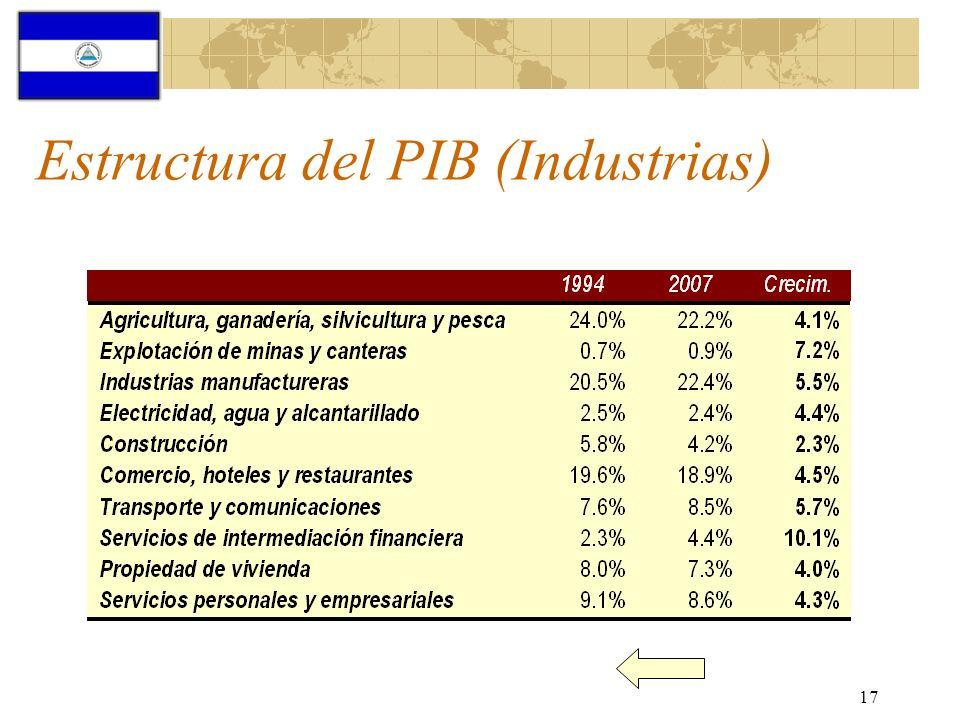 17 Estructura del PIB (Industrias)