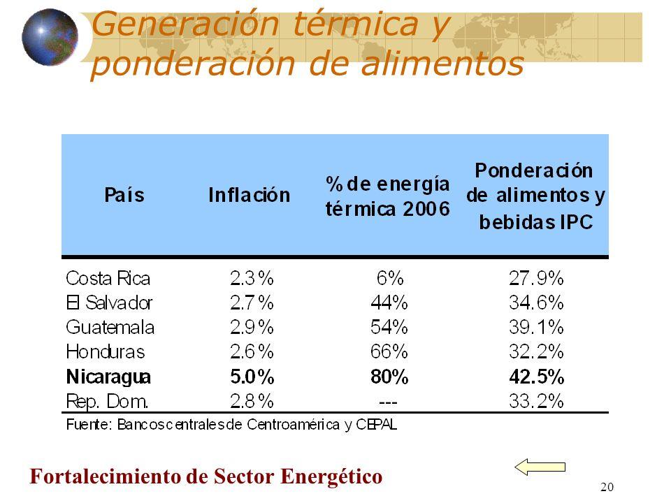 20 Generación térmica y ponderación de alimentos Fortalecimiento de Sector Energético