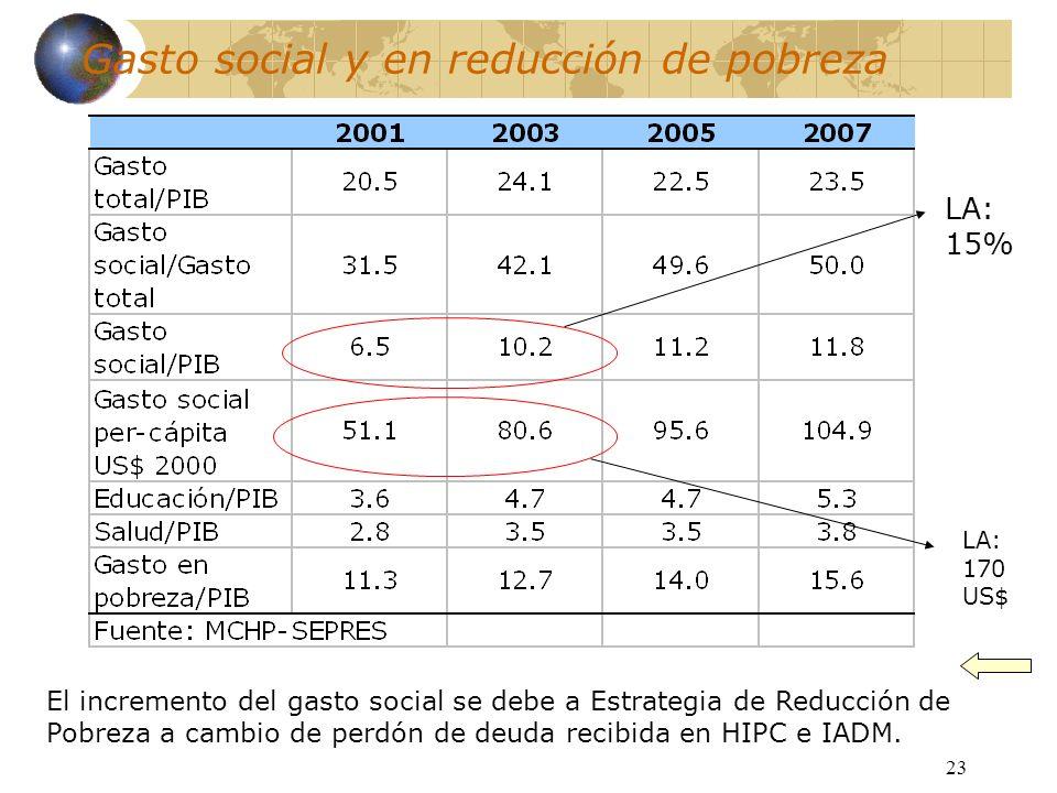 23 Gasto social y en reducción de pobreza El incremento del gasto social se debe a Estrategia de Reducción de Pobreza a cambio de perdón de deuda reci