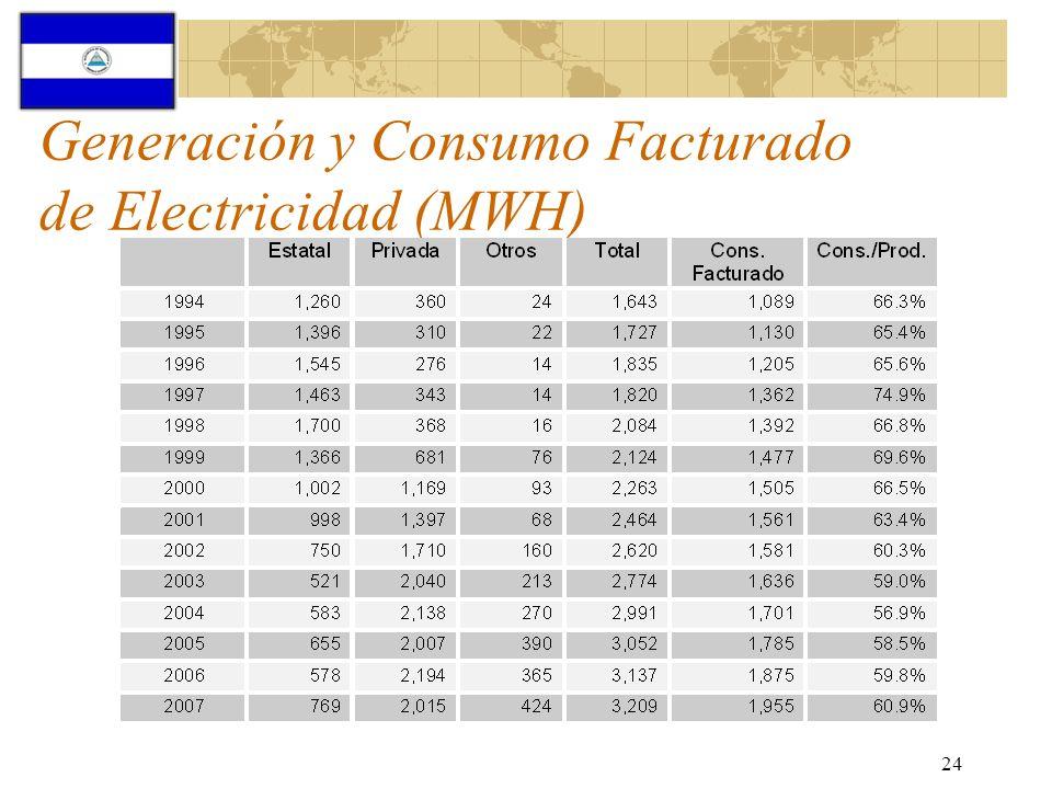 24 Generación y Consumo Facturado de Electricidad (MWH)