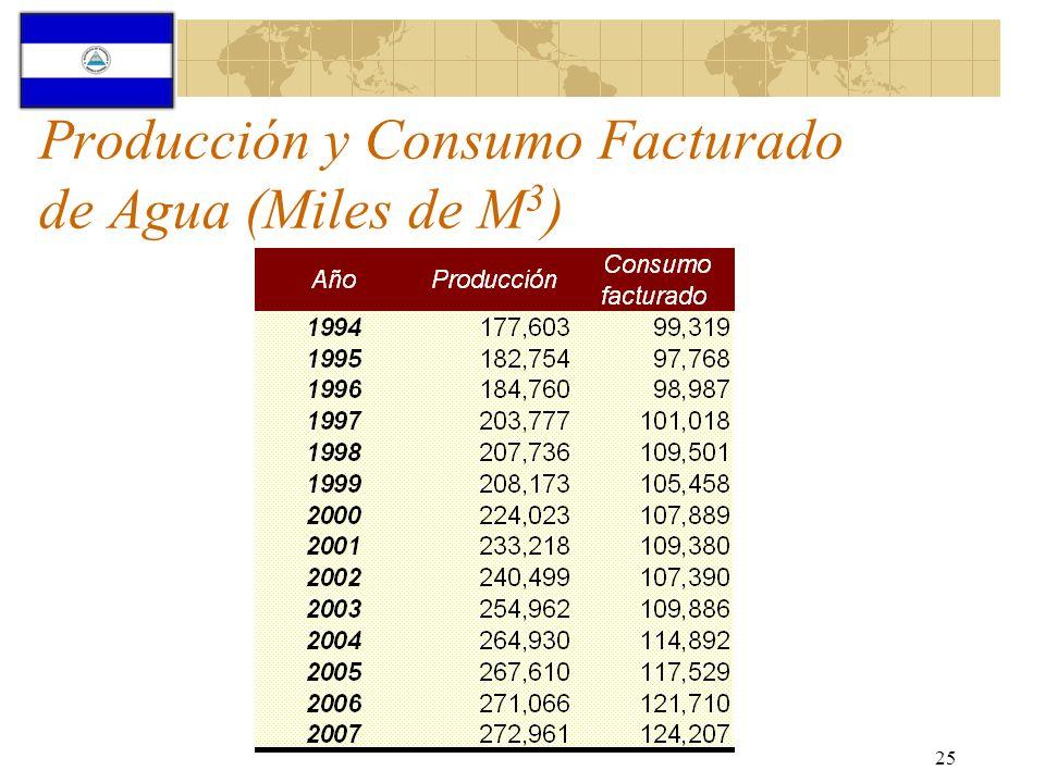 25 Producción y Consumo Facturado de Agua (Miles de M 3 )