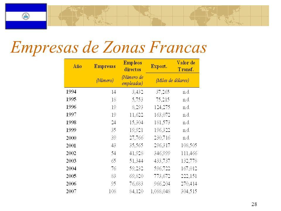 28 Empresas de Zonas Francas