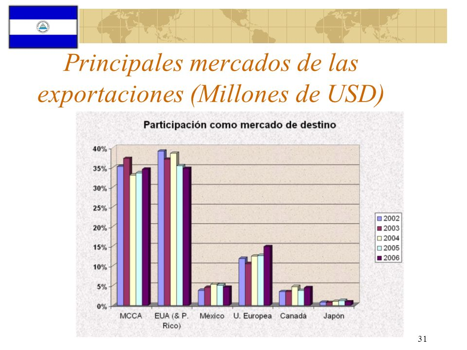 31 Principales mercados de las exportaciones (Millones de USD)