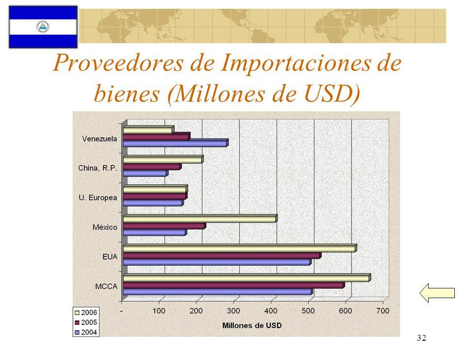 32 Proveedores de Importaciones de bienes (Millones de USD)