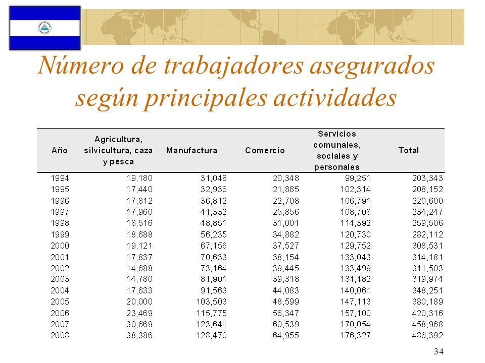 34 Número de trabajadores asegurados según principales actividades