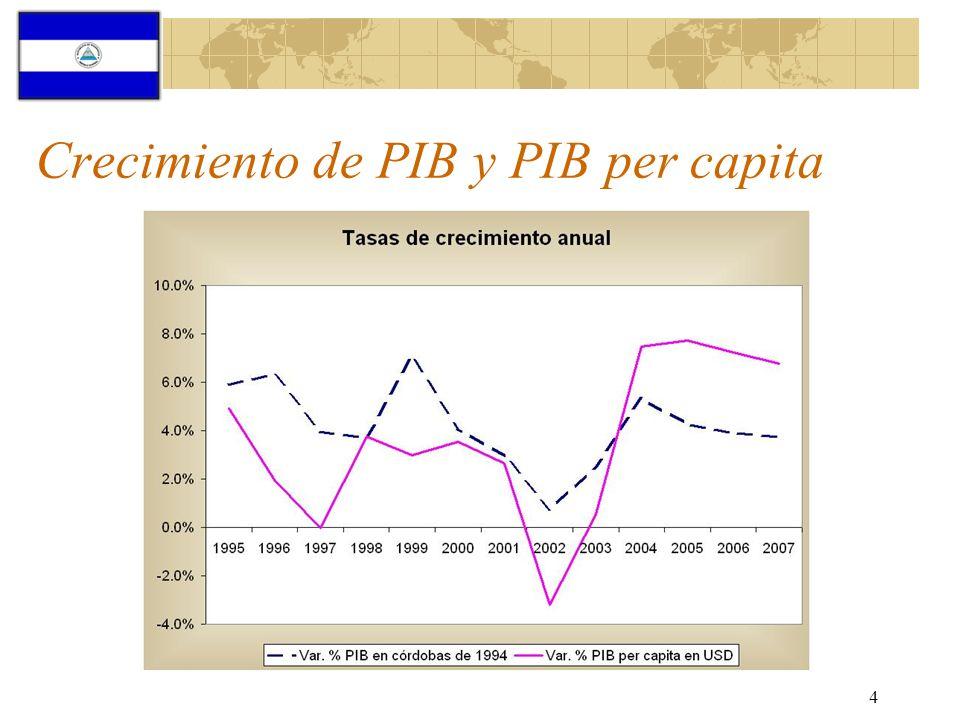5 Choques externos Precio internacional del café Precio internacional del petróleo Crecimiento económico de Estados Unidos Devaluación del dólar Flujo de capital oficial Remesas (11% de PIB)