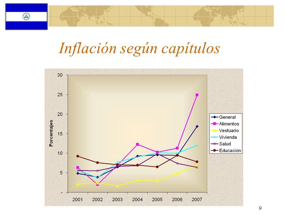 9 Inflación según capítulos