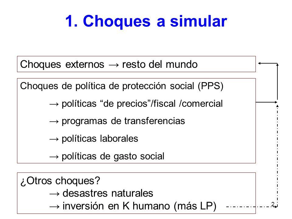 2 1. Choques a simular Choques de política de protección social (PPS) políticas de precios/fiscal /comercial programas de transferencias políticas lab