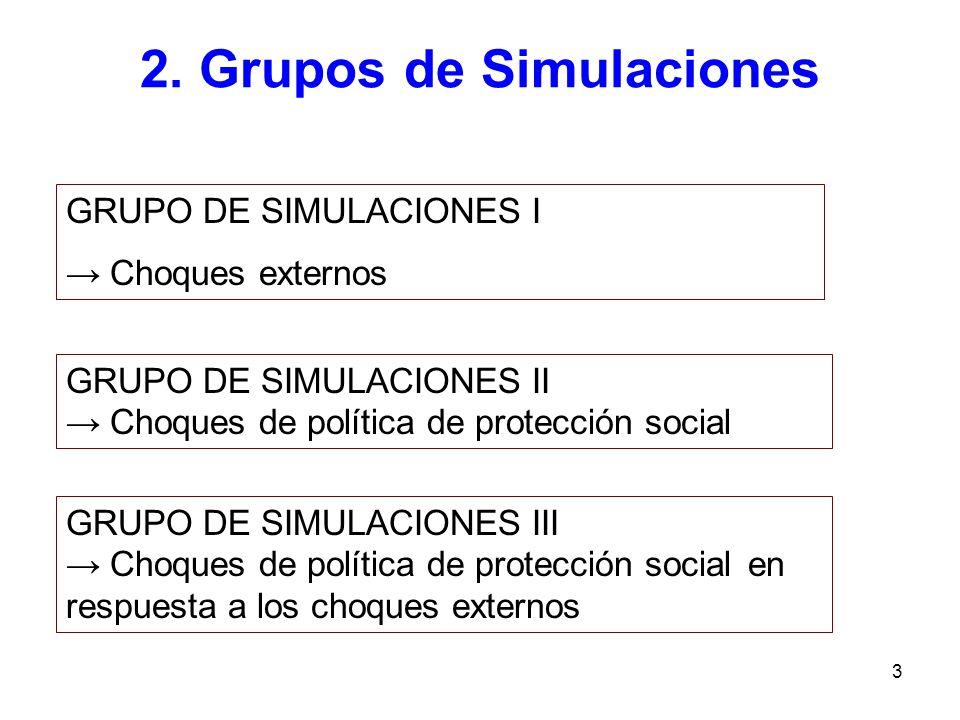 3 2. Grupos de Simulaciones GRUPO DE SIMULACIONES II Choques de política de protección social GRUPO DE SIMULACIONES I Choques externos GRUPO DE SIMULA
