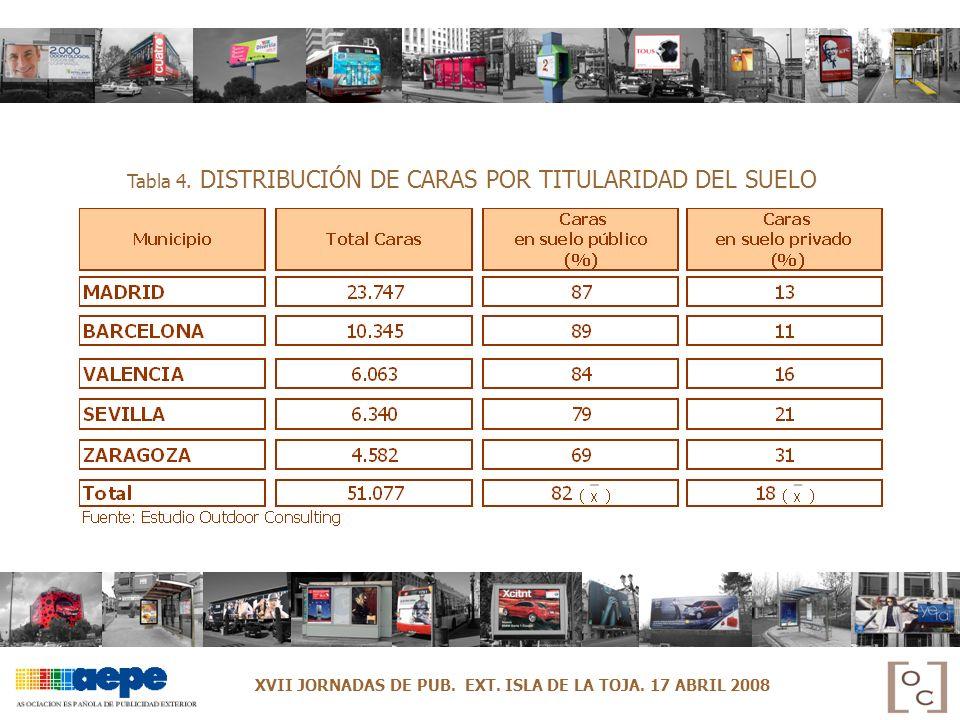 Tabla 4. DISTRIBUCIÓN DE CARAS POR TITULARIDAD DEL SUELO XVII JORNADAS DE PUB. EXT. ISLA DE LA TOJA. 17 ABRIL 2008