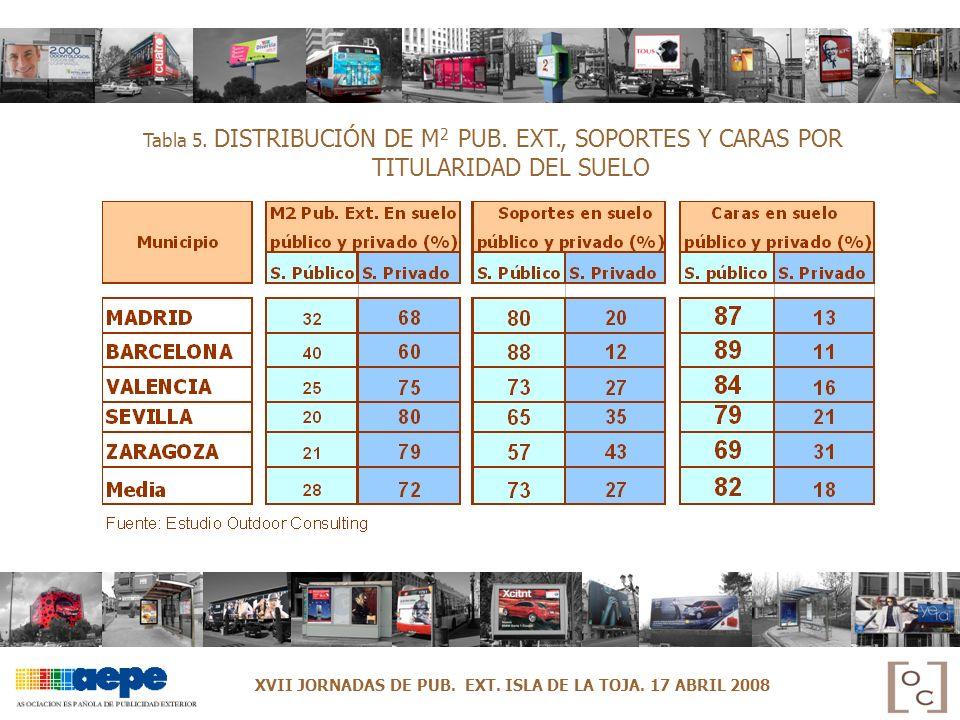 Tabla 5. DISTRIBUCIÓN DE M 2 PUB. EXT., SOPORTES Y CARAS POR TITULARIDAD DEL SUELO XVII JORNADAS DE PUB. EXT. ISLA DE LA TOJA. 17 ABRIL 2008