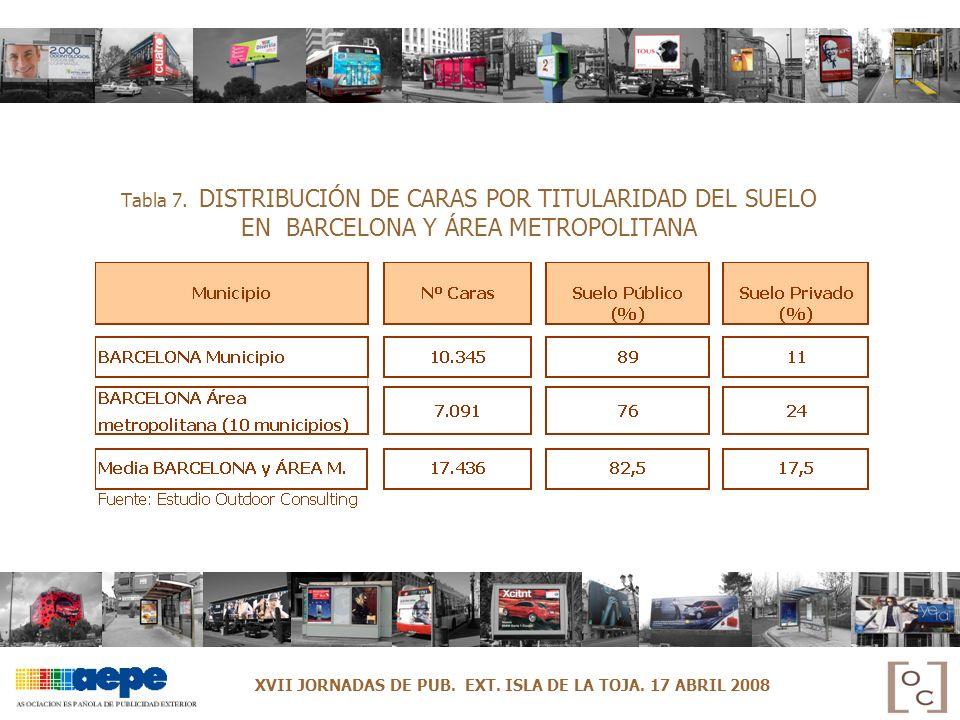 Tabla 7. DISTRIBUCIÓN DE CARAS POR TITULARIDAD DEL SUELO EN BARCELONA Y ÁREA METROPOLITANA XVII JORNADAS DE PUB. EXT. ISLA DE LA TOJA. 17 ABRIL 2008
