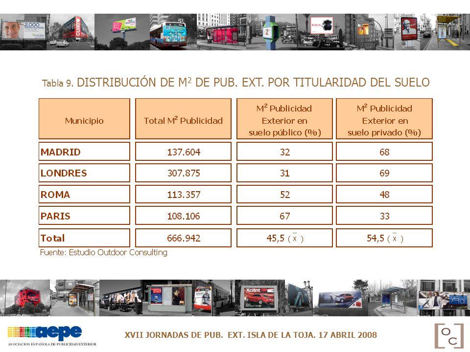 Tabla 9. DISTRIBUCIÓN DE M 2 DE PUB. EXT. POR TITULARIDAD DEL SUELO XVII JORNADAS DE PUB. EXT. ISLA DE LA TOJA. 17 ABRIL 2008