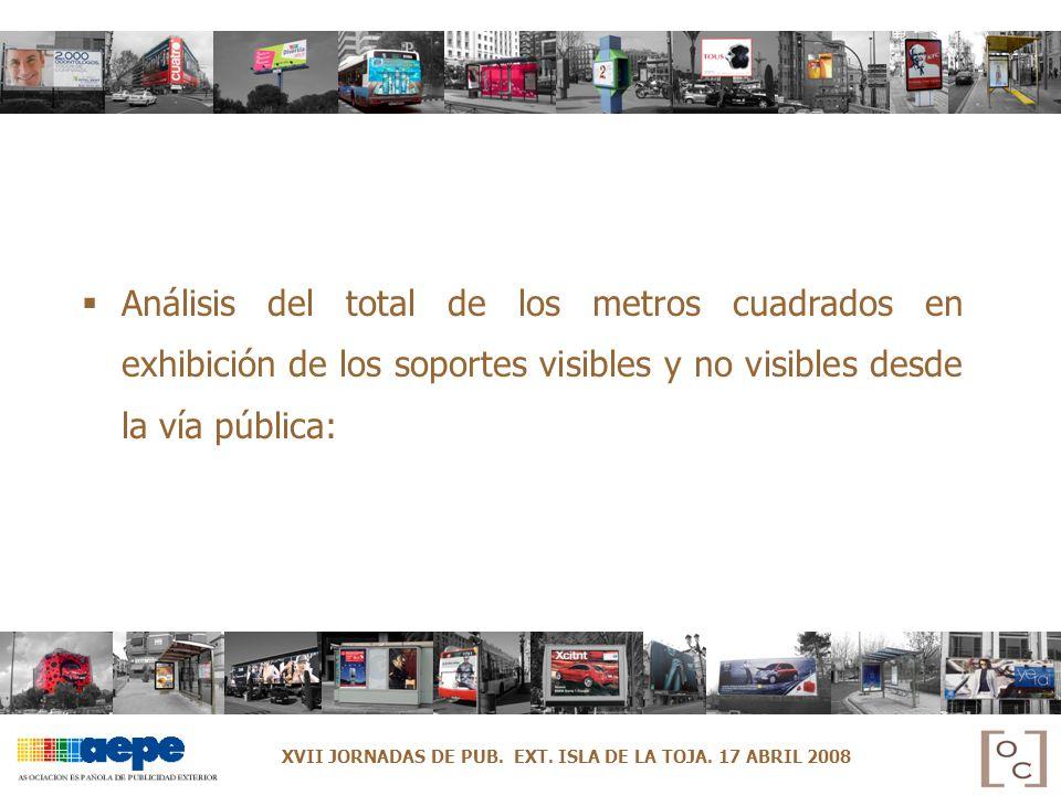 Análisis del total de los metros cuadrados en exhibición de los soportes visibles y no visibles desde la vía pública: XVII JORNADAS DE PUB. EXT. ISLA