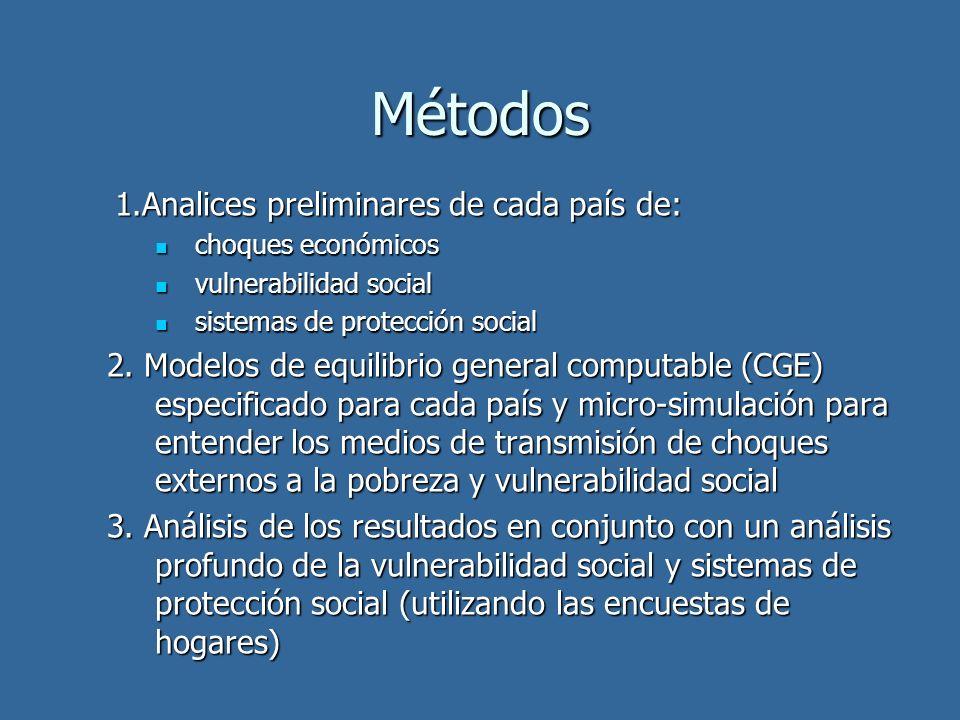 Métodos 1.Analices preliminares de cada país de: choques económicos choques económicos vulnerabilidad social vulnerabilidad social sistemas de protecc