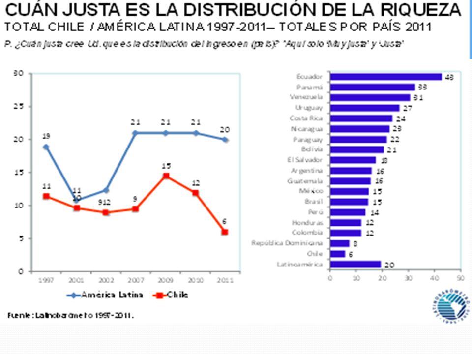 JUSTICIA EN LA DISTRIBUCIÓN DEL INGRESO TOTALES POR PAÍS 2010 - 2011 Fuente: Latinobarómetro 1997-2011 P.