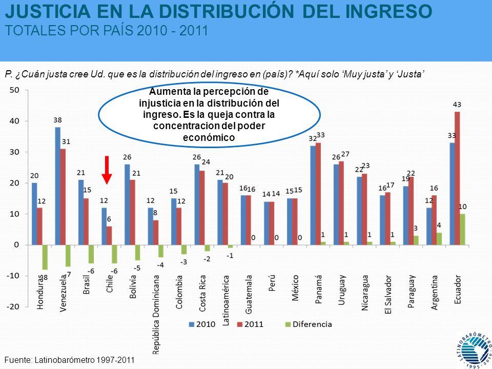 AUTOCLASIFICACIÓN DE CLASE SOCIAL CHILE 2011 Fuente: Latinobarómetro 2011 P.