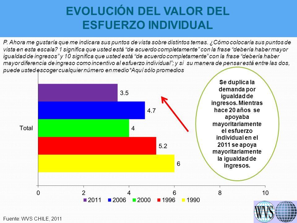 IMPORTANCIA COMPARATIVA DE LA FAMILIA, AMIGOS, TRABAJO, TIEMPO LIBRE, RELIGIÓN Y POLÍTICA P.