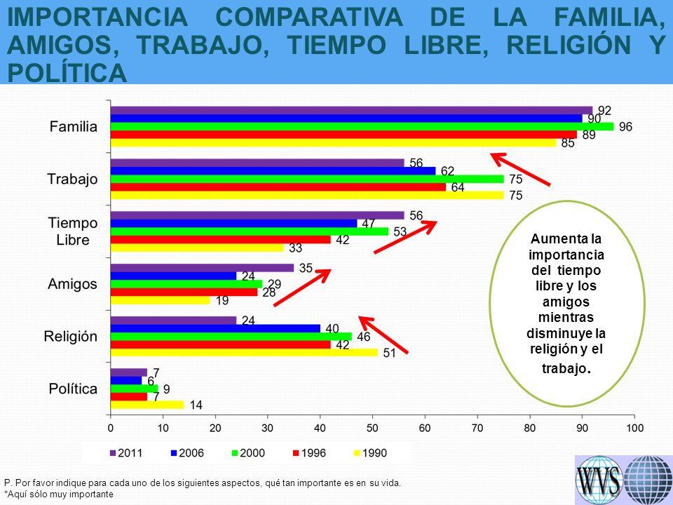 LOS CIUDADANOS CUMPLEN CON LA LEY TOTAL AMÉRICA LATINA 1996 – 2011 - TOTALES POR PAÍS 2011 Fuente: Latinobarómetro 1996 – 2011 P.