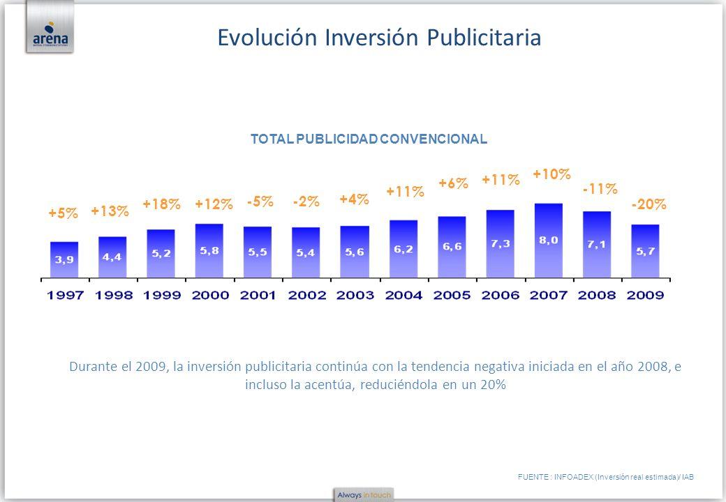 TOTAL PUBLICIDAD CONVENCIONAL FUENTE : INFOADEX (Inversión real estimada)/ IAB Evolución Inversión Publicitaria Durante el 2009, la inversión publicit