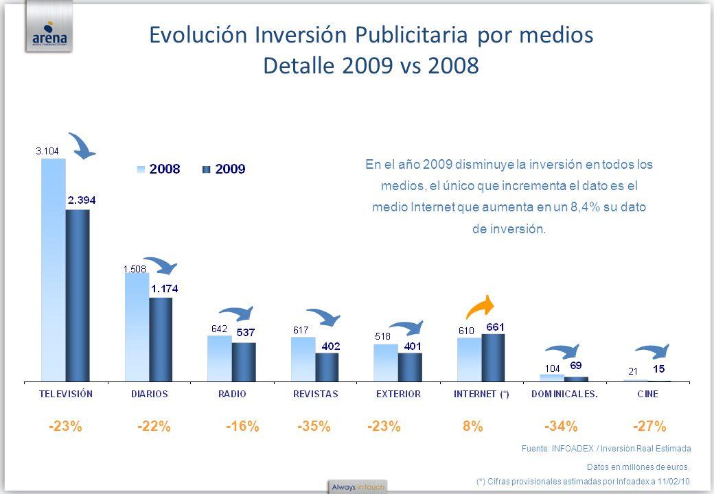 -23%-22%-16%-35%-23%8%-34%-27% Fuente: INFOADEX / Inversión Real Estimada Datos en millones de euros. (*) Cifras provisionales estimadas por Infoadex