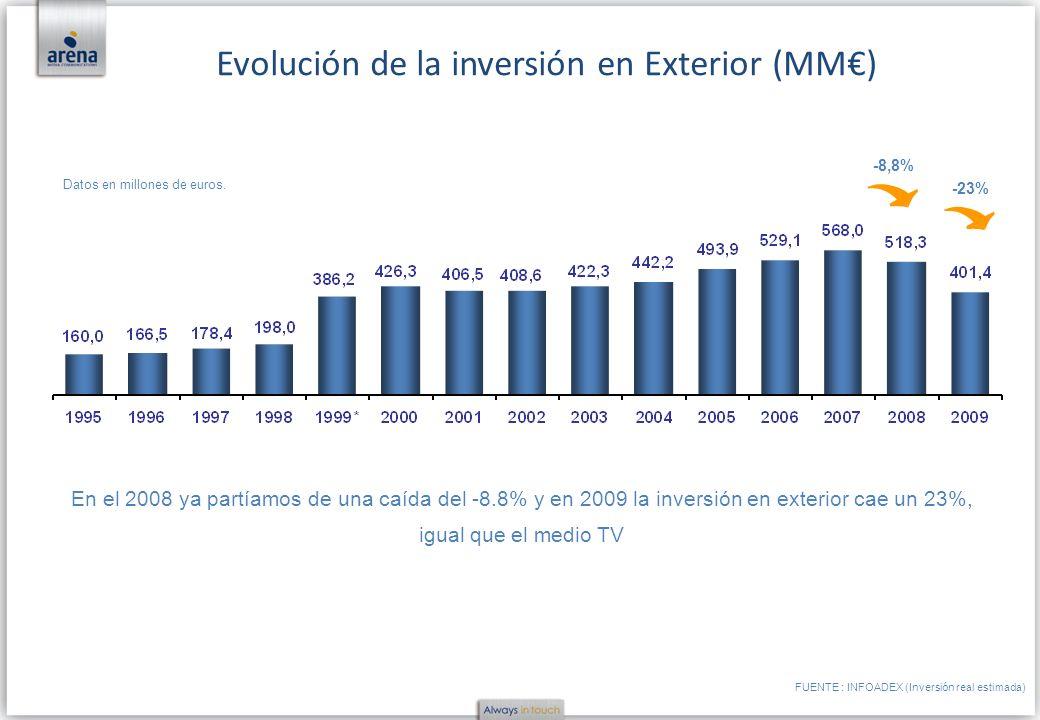 Datos en millones de euros. Evolución de la inversión en Exterior (MM) -8,8% FUENTE : INFOADEX (Inversión real estimada) -23% En el 2008 ya partíamos