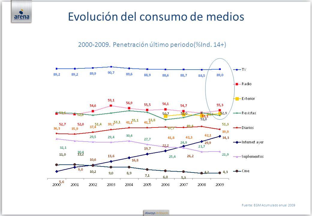Evolución del consumo de medios 2000-2009. Penetración último periodo(%Ind. 14+) Fuente: EGM Acumulado anual 2009