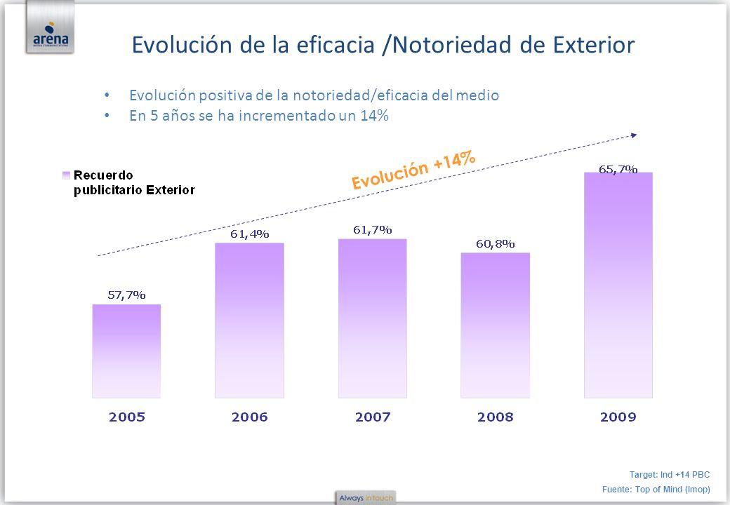 Evolución positiva de la notoriedad/eficacia del medio En 5 años se ha incrementado un 14% Target: Ind +14 PBC Fuente: Top of Mind (Imop) Evolución de