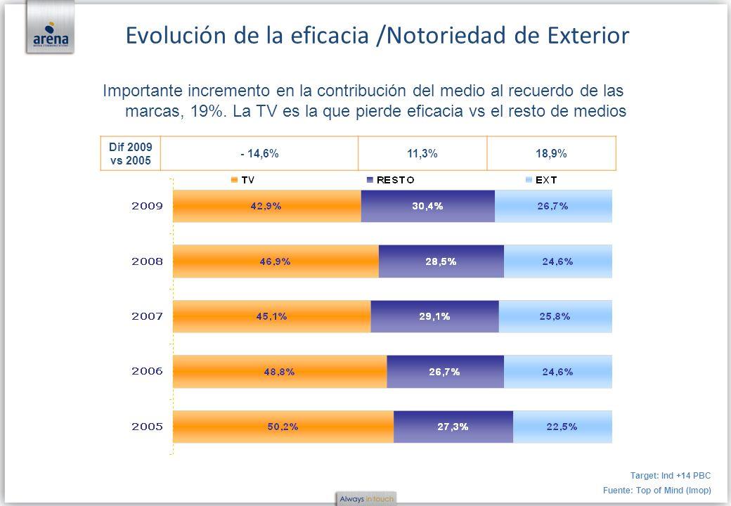 Dif 2009 vs 2005 - 14,6%11,3%18,9% Importante incremento en la contribución del medio al recuerdo de las marcas, 19%. La TV es la que pierde eficacia