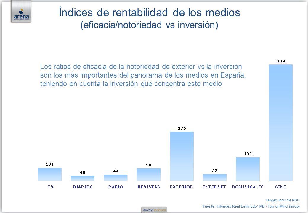 Índices de rentabilidad de los medios (eficacia/notoriedad vs inversión) Target: Ind +14 PBC Fuente: Infoadex Real Estimado/ IAB / Top of Mind (Imop)