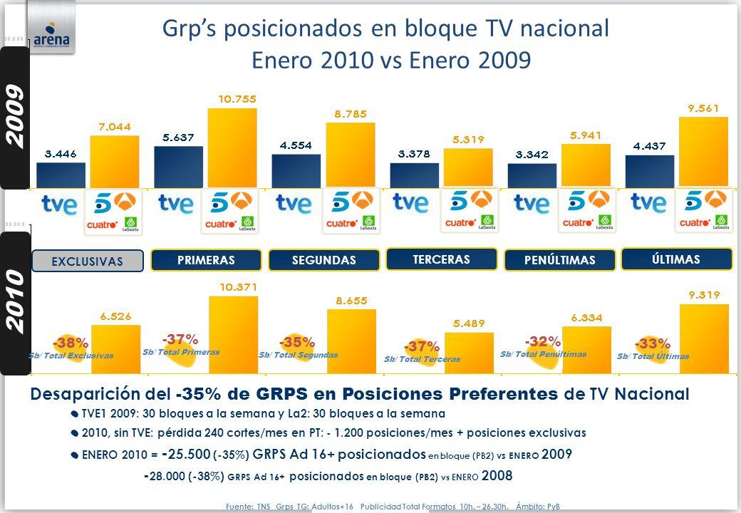 Grps posicionados en bloque TV nacional Enero 2010 vs Enero 2009 EXCLUSIVAS PRIMERASSEGUNDAS TERCERAS PENÚLTIMAS ÚLTIMAS 2009 2010 -38% Sb/ Total Excl