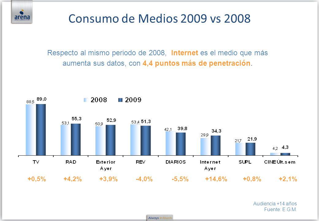 +0,5%+4,2%+3,9%-4,0%-5,5%+14,6%+0,8%+2,1% Respecto al mismo periodo de 2008, Internet es el medio que más aumenta sus datos, con 4,4 puntos más de pen