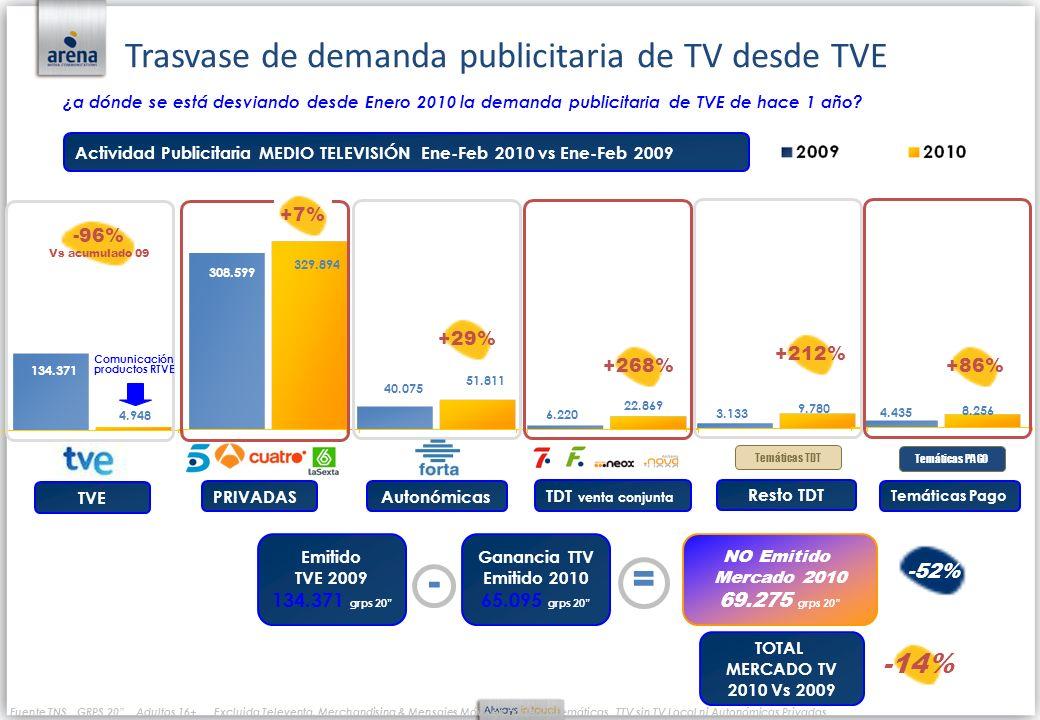 Trasvase de demanda publicitaria de TV desde TVE ¿a dónde se está desviando desde Enero 2010 la demanda publicitaria de TVE de hace 1 año? Actividad P