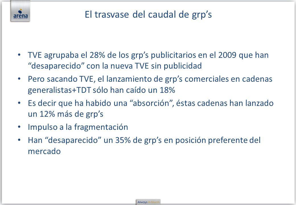 TVE agrupaba el 28% de los grps publicitarios en el 2009 que han desaparecido con la nueva TVE sin publicidad Pero sacando TVE, el lanzamiento de grps