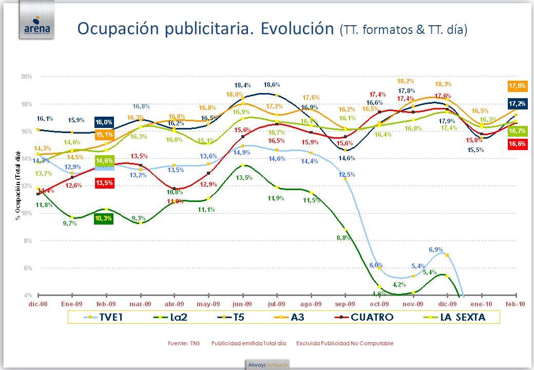 Ocupación publicitaria. Evolución (TT. formatos & TT. día) Fuente: TNS Publicidad emitida Total día Excluida Publicidad No Computable