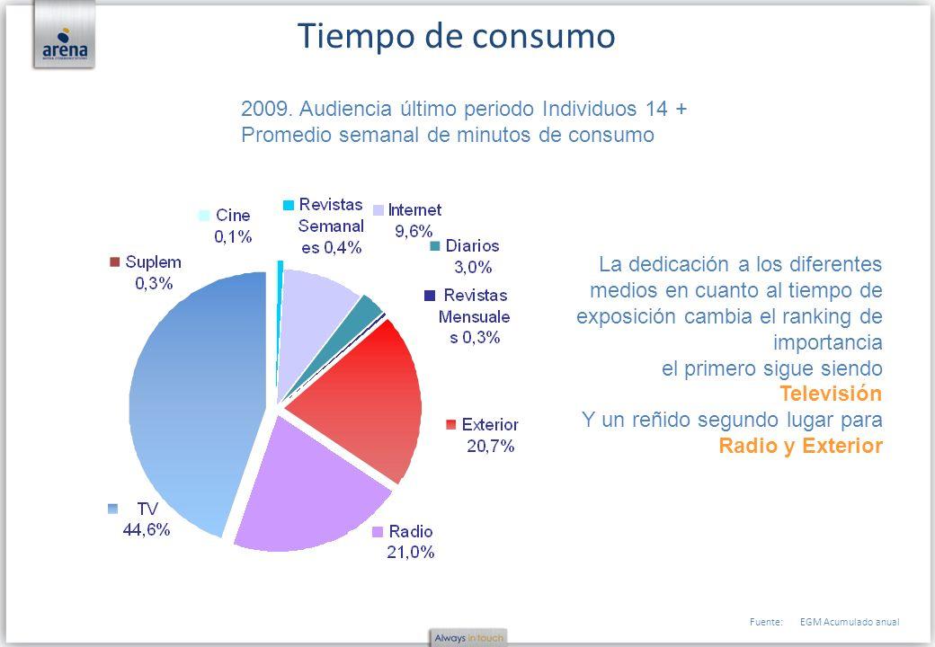 Fuente:EGM Acumulado anual Tiempo de consumo 2009. Audiencia último periodo Individuos 14 + Promedio semanal de minutos de consumo La dedicación a los