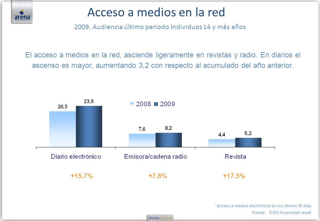 Fuente:EGM Acumulado anual Acceso a medios en la red 2009. Audiencia último periodo Individuos 14 y más años El acceso a medios en la red, asciende li