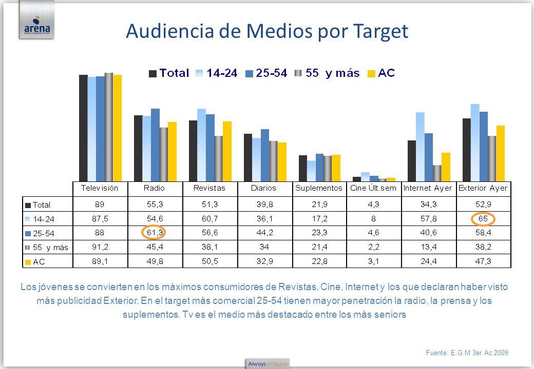Los jóvenes se convierten en los máximos consumidores de Revistas, Cine, Internet y los que declaran haber visto más publicidad Exterior. En el target