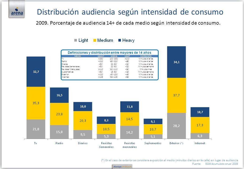 Distribución audiencia según intensidad de consumo 2009. Porcentaje de audiencia 14+ de cada medio según intensidad de consumo. Fuente:EGM Acumulado a