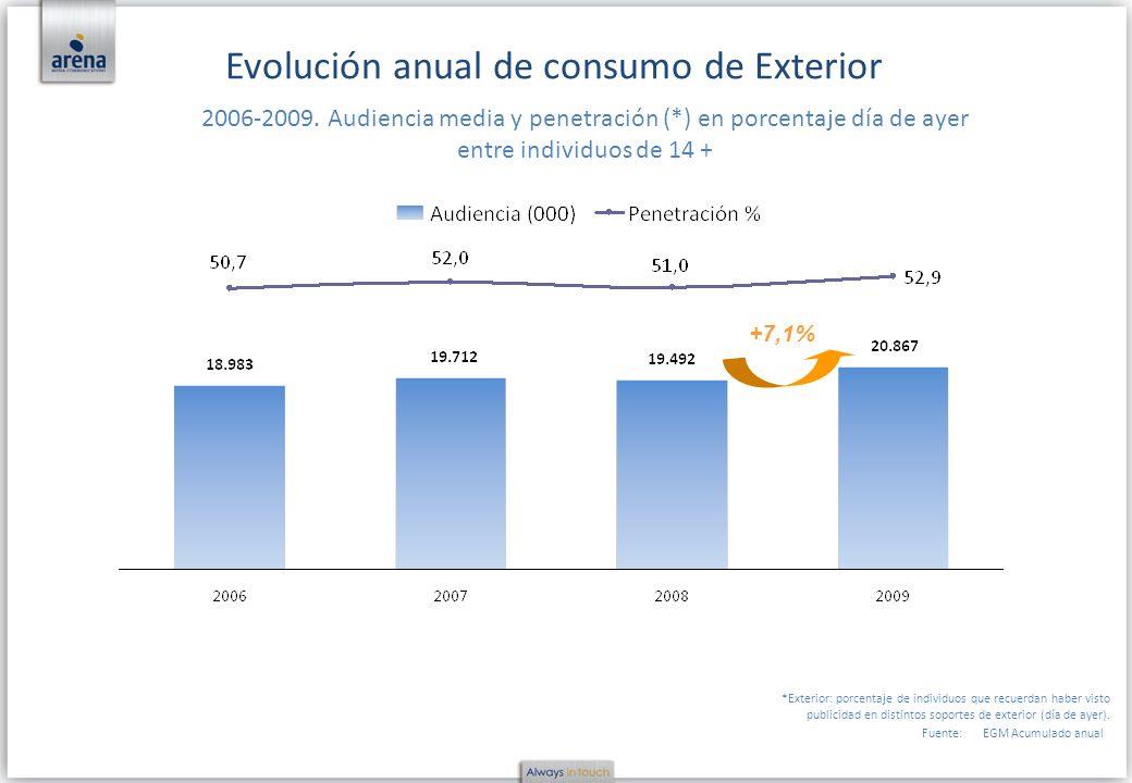 Fuente:EGM Acumulado anual Evolución anual de consumo de Exterior 2006-2009. Audiencia media y penetración (*) en porcentaje día de ayer entre individ