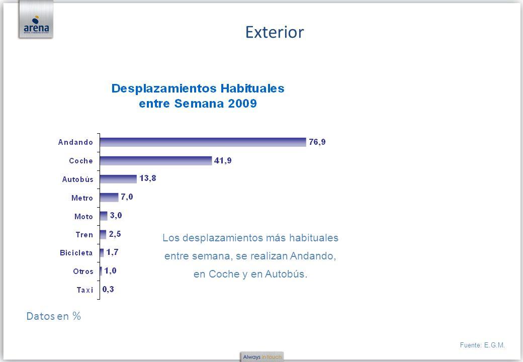 Los desplazamientos más habituales entre semana, se realizan Andando, en Coche y en Autobús. Exterior Fuente: E.G.M. Datos en %