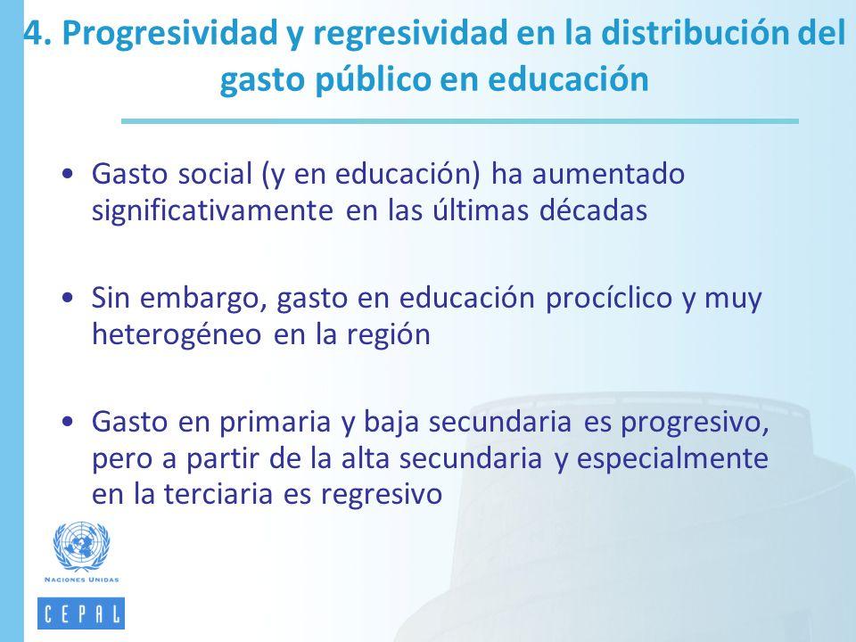 Gasto social (y en educación) ha aumentado significativamente en las últimas décadas Sin embargo, gasto en educación procíclico y muy heterogéneo en l